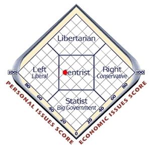Political Centrist